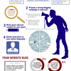 Guest Blogging [Infographic]