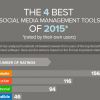 Thumbnail image for The Best Social Media Tools For 2015