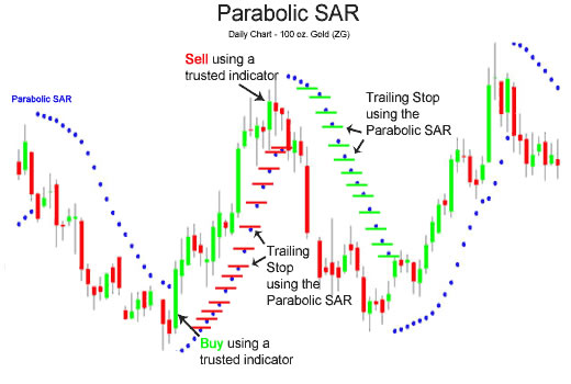 Parabolic Sar A Technical Indicator That You Should Know