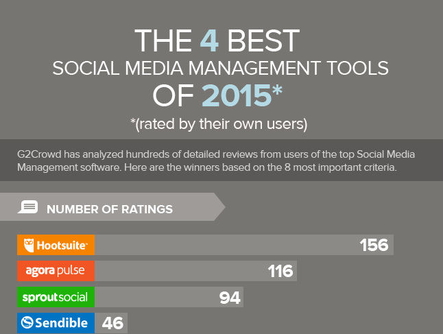 Post image for The Best Social Media Tools For 2015