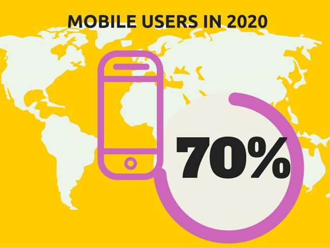 mobile users on 2020
